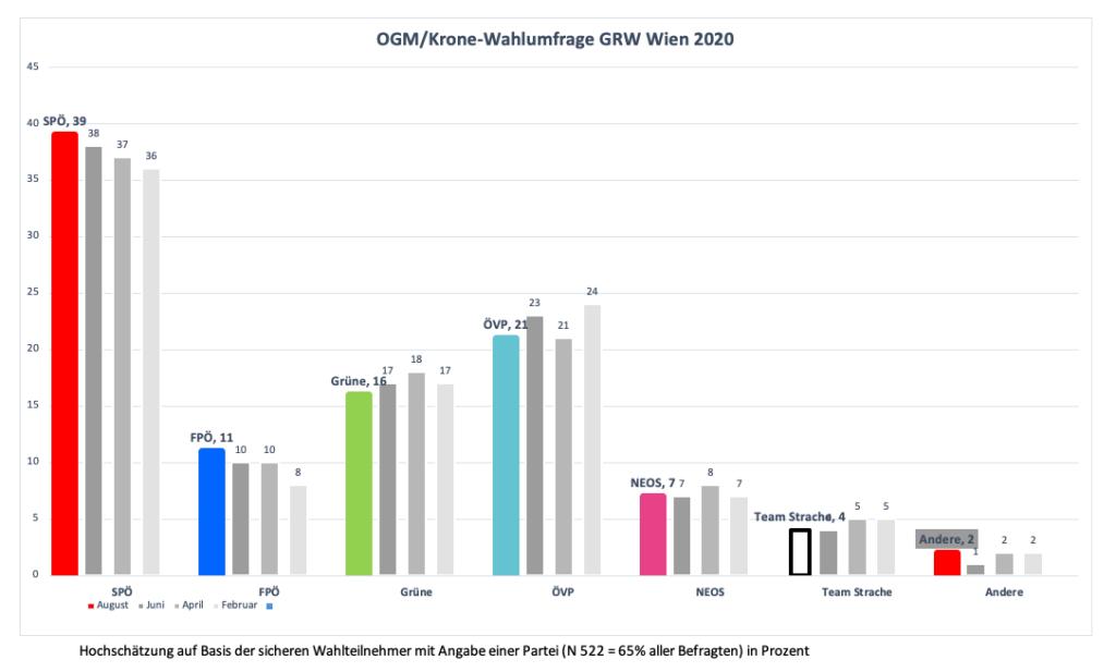 OGM/Krone-Wahlumfrage GRW Wien: SP steigt, Rot-Grün sinkt