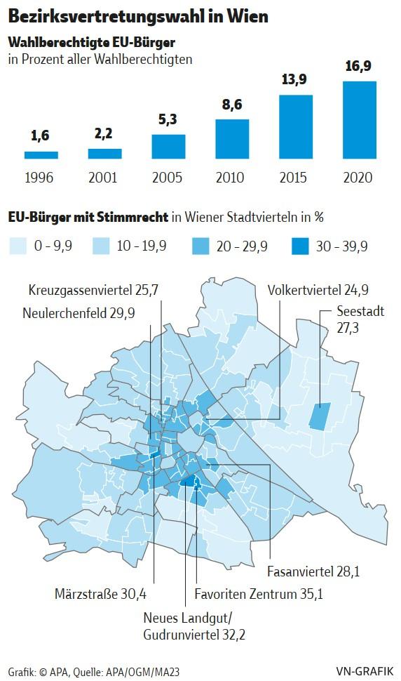 230.000 EU-Bürger sind bei der Wien-Wahl wahlberechtigt, doppelt so viele wie 2010. EU-Bürger wählen oft die Grünen und gehen selten wählen.