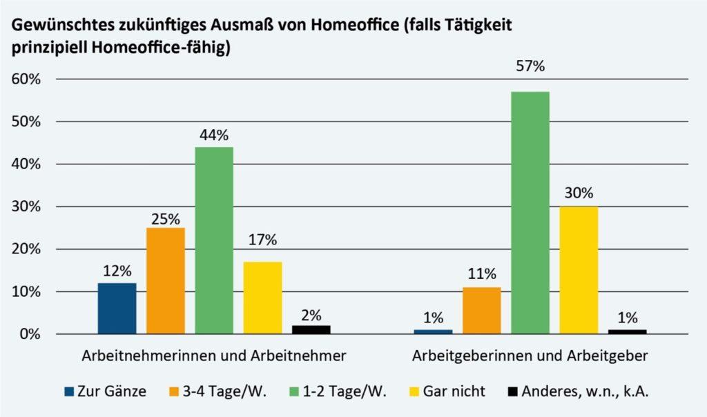 Sowohl Arbeitnehmer, als auch Arbeitgeber weisen eine hohe Zufriedenheit mit HomeOffice auf. Beide würden dies auch in Zukunft gerne 1-2 Tage pro Woche beibehalten.