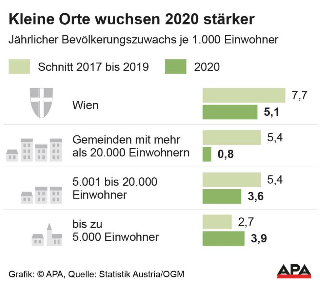 Kleingemeinden 2020 erstmals wieder stärker gewachsen als größere Städte