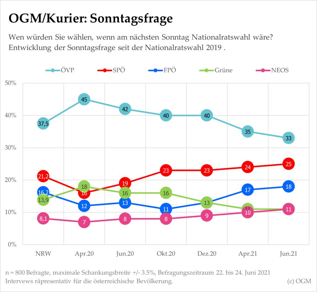 Die neueste OGM/Kurier Wahlumfrage im Juni zeigt: Die politische Lage stabilisiert sich nach den Turbulenzen der Corona-Krise wieder.